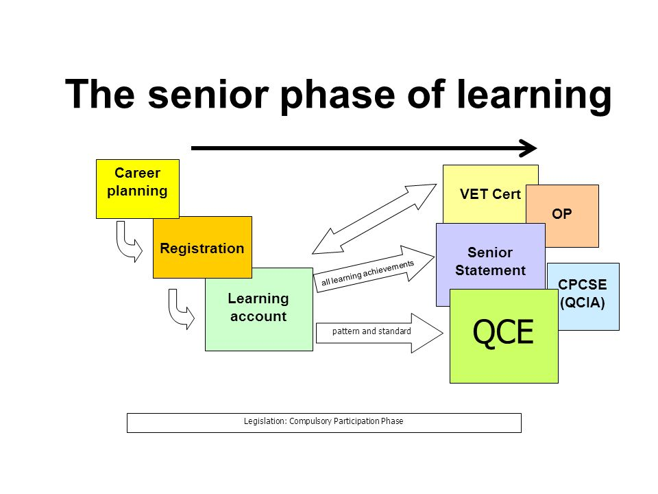 The senior phase of learning