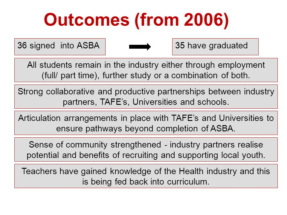 Outcomes (from 2006) 36 signed into ASBA 35 have graduated