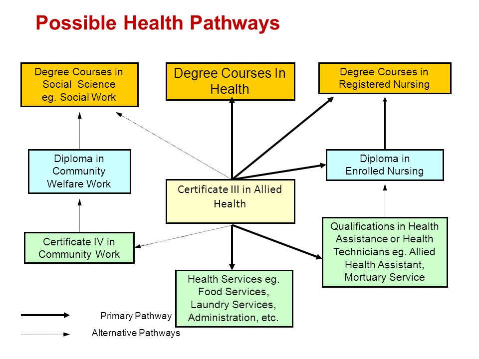 Possible Health Pathways