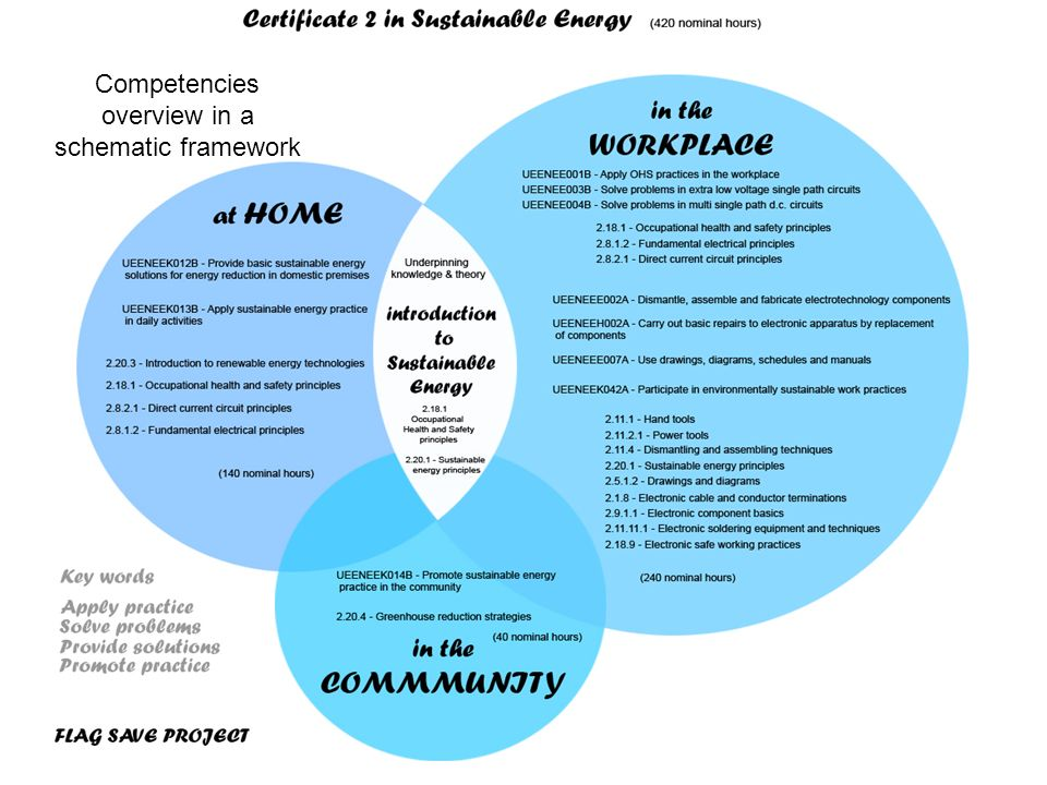 Competencies overview in a schematic framework