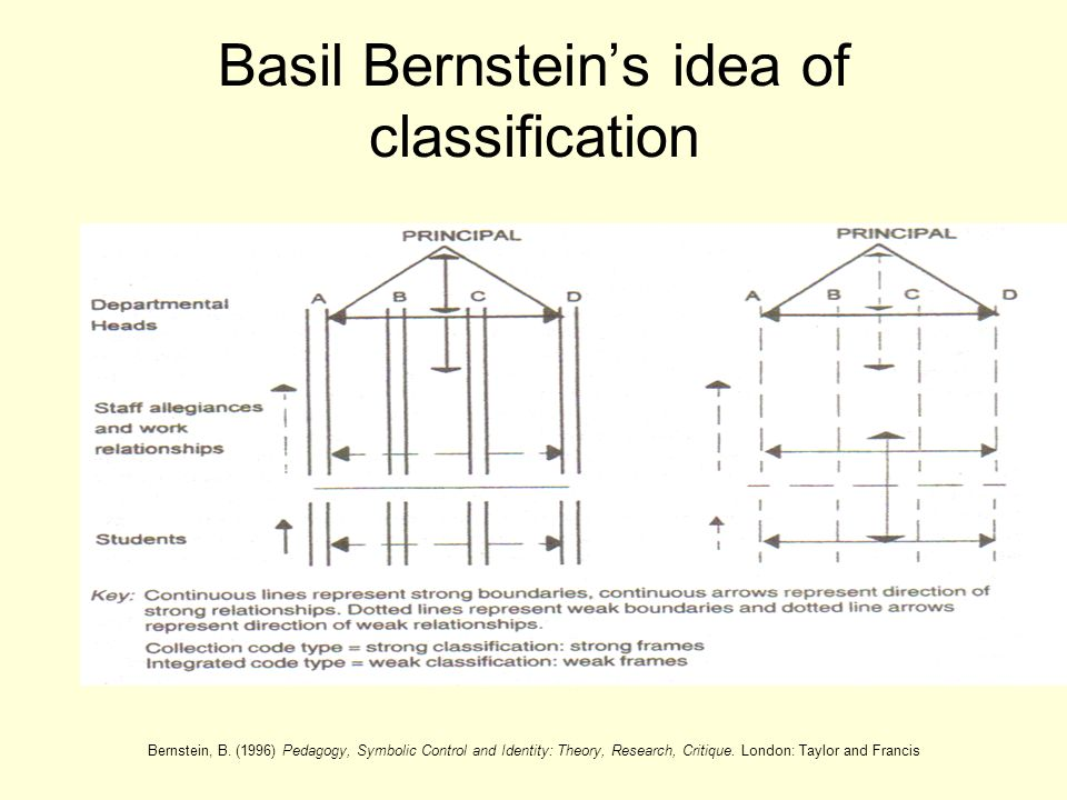 Basil Bernstein's idea of classification