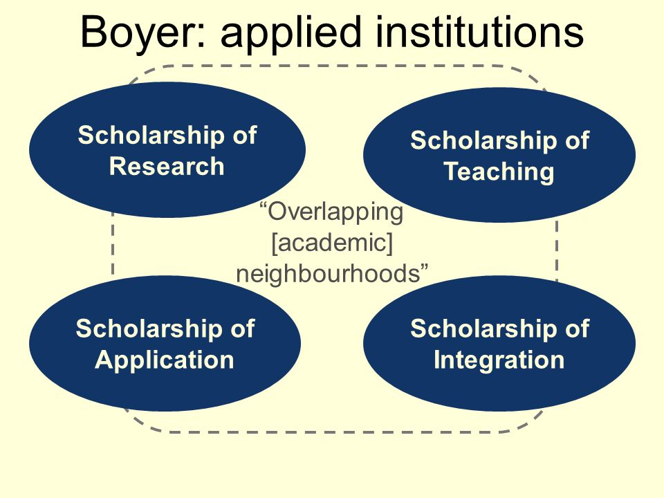 Boyer: applied institutions