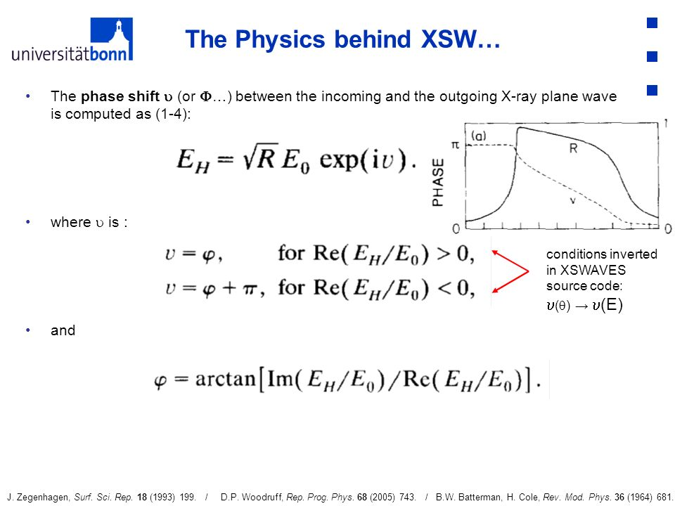 The Physics behind XSW…