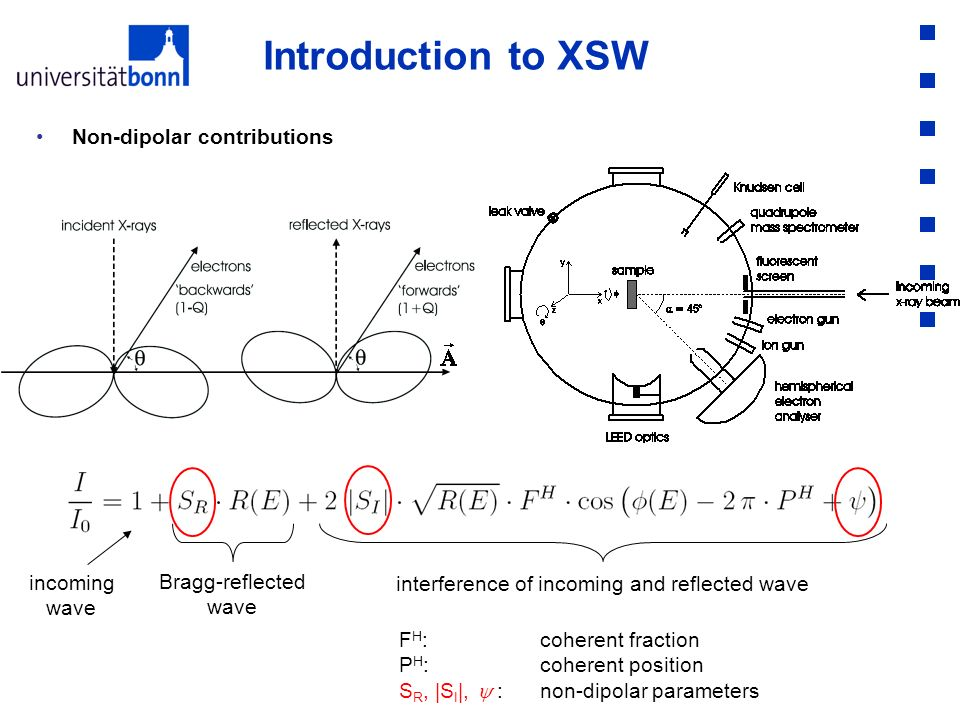 interference of incoming and reflected wave