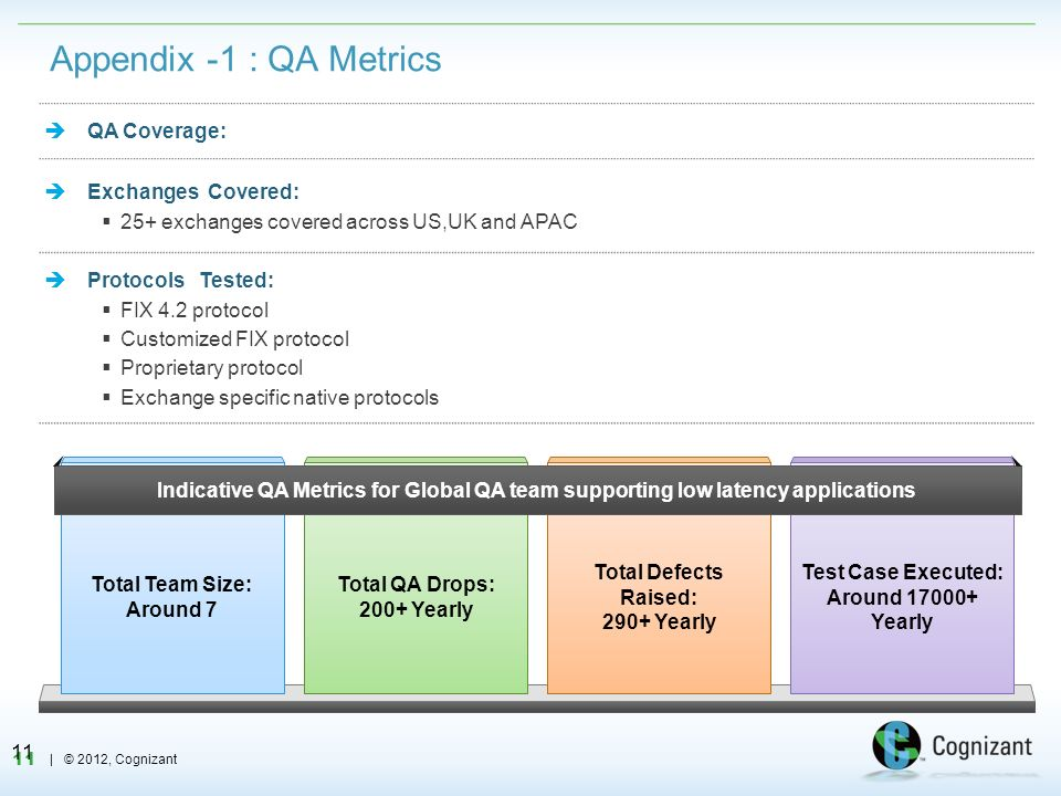 Appendix -1 : QA Metrics  QA Coverage: Exchanges Covered:
