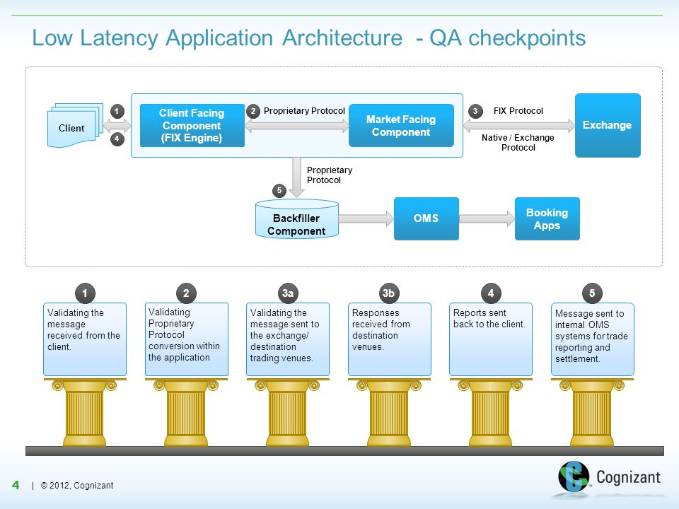 Low Latency Application Architecture - QA checkpoints