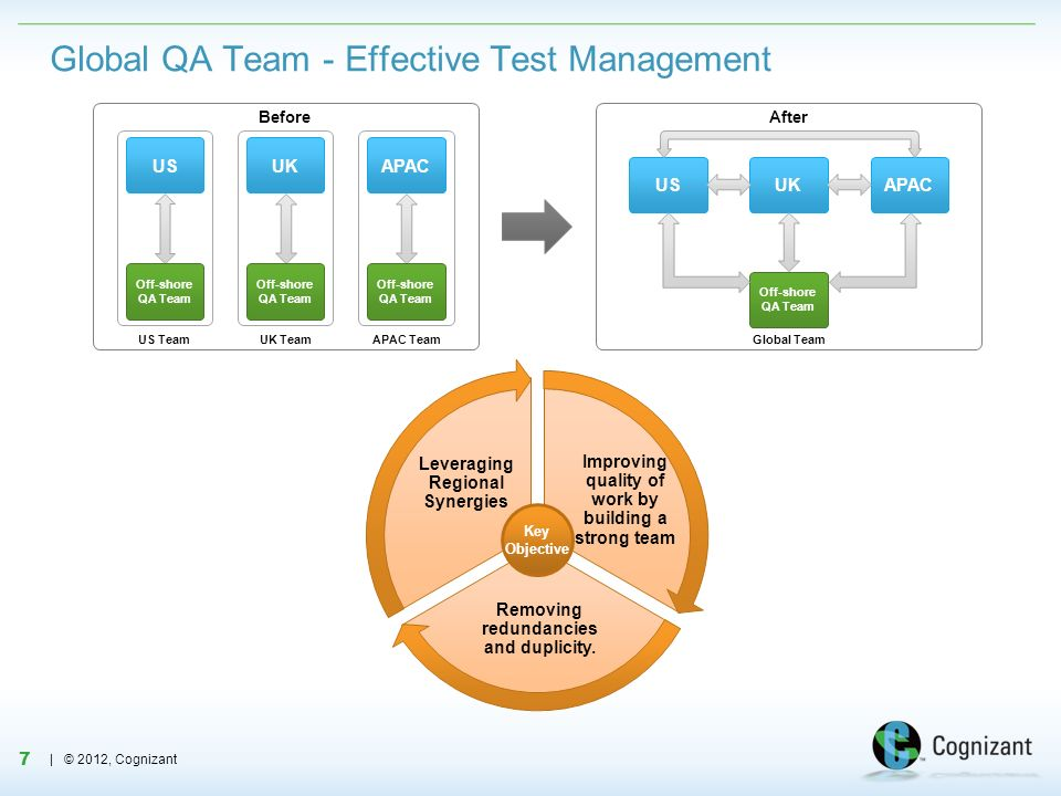 Global QA Team - Effective Test Management