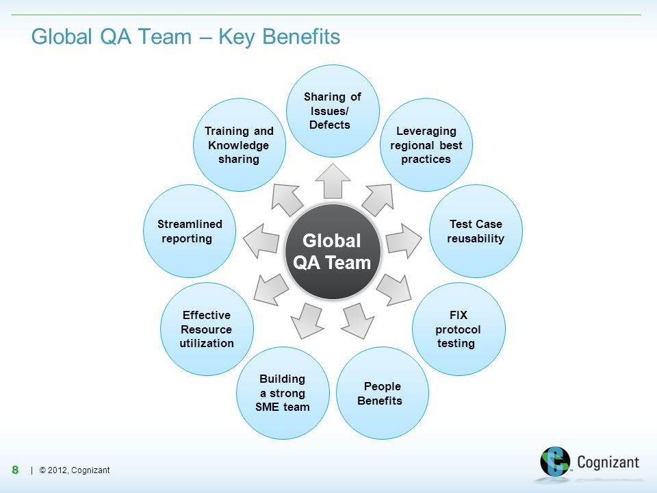 Global QA Team – Key Benefits