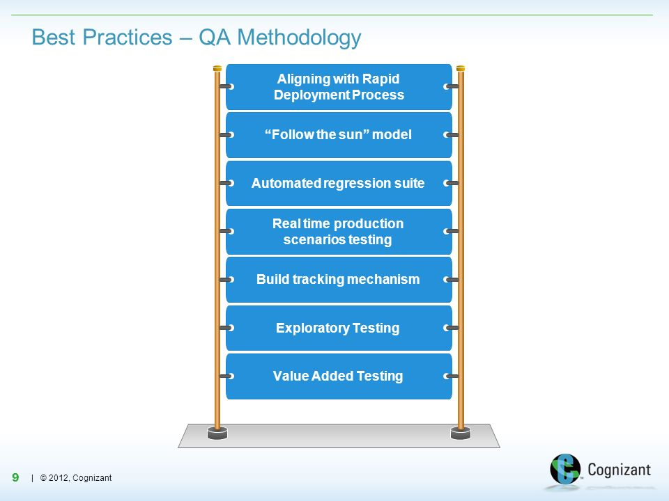 Best Practices – QA Methodology