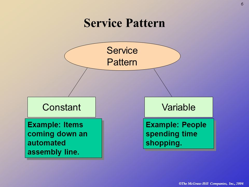 Service Pattern Service Pattern Constant Variable