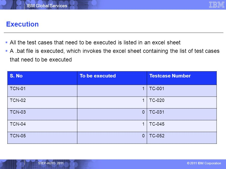 All the test cases that need to be executed is listed in an excel sheet