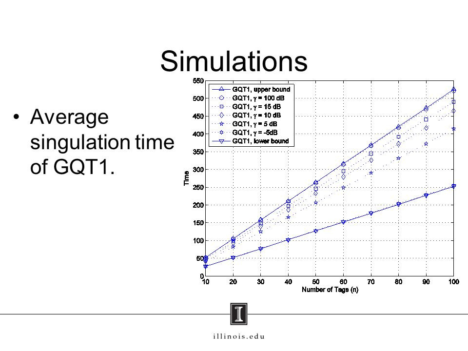 Simulations Average singulation time of GQT1.