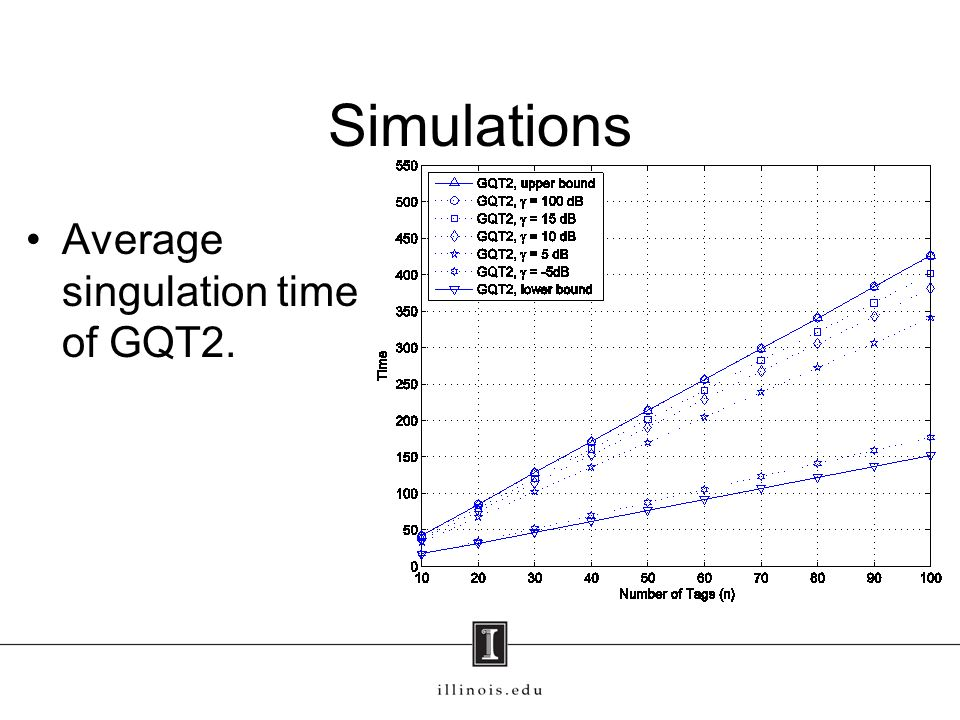 Simulations Average singulation time of GQT2.