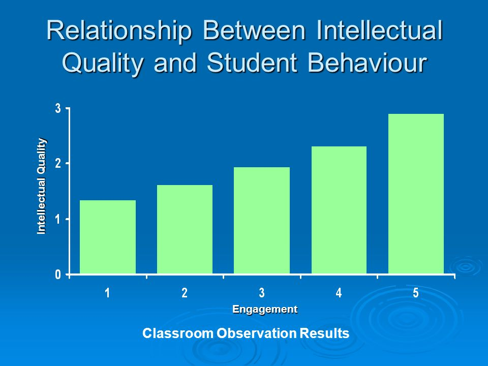Relationship Between Intellectual Quality and Student Behaviour