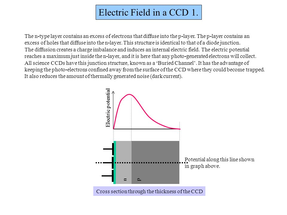 Electric Field in a CCD 1. The n-type layer contains an excess of electrons that diffuse into the p-layer. The p-layer contains an.