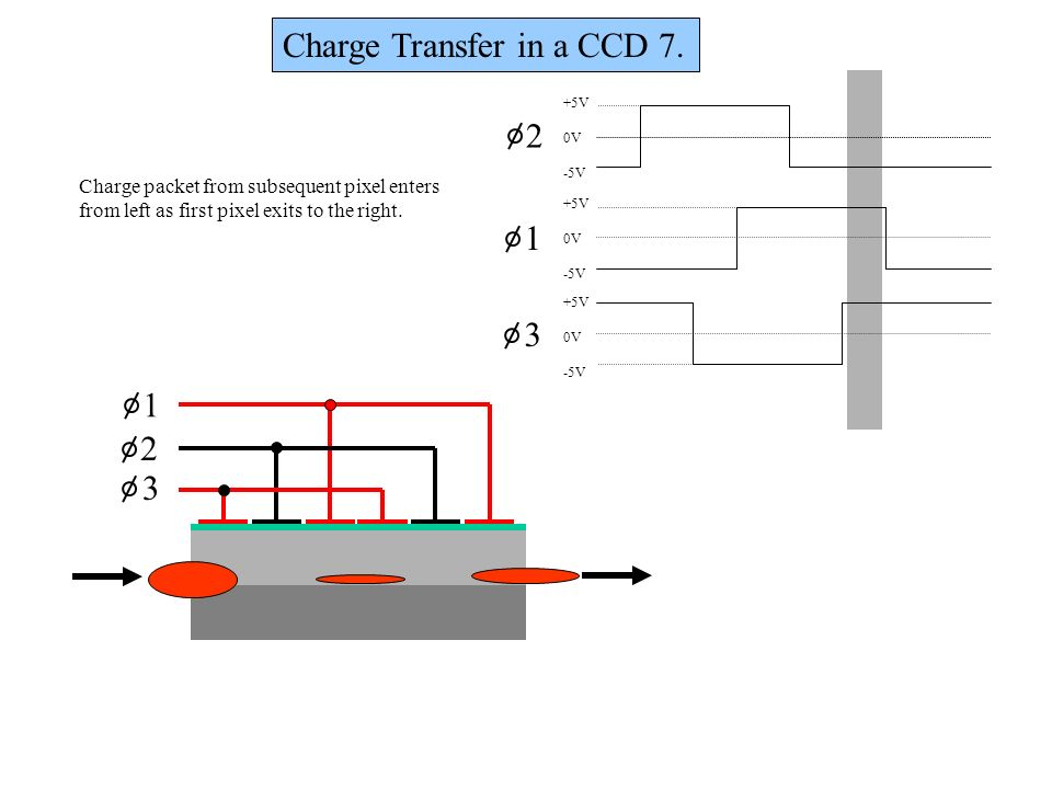 Charge Transfer in a CCD 7.