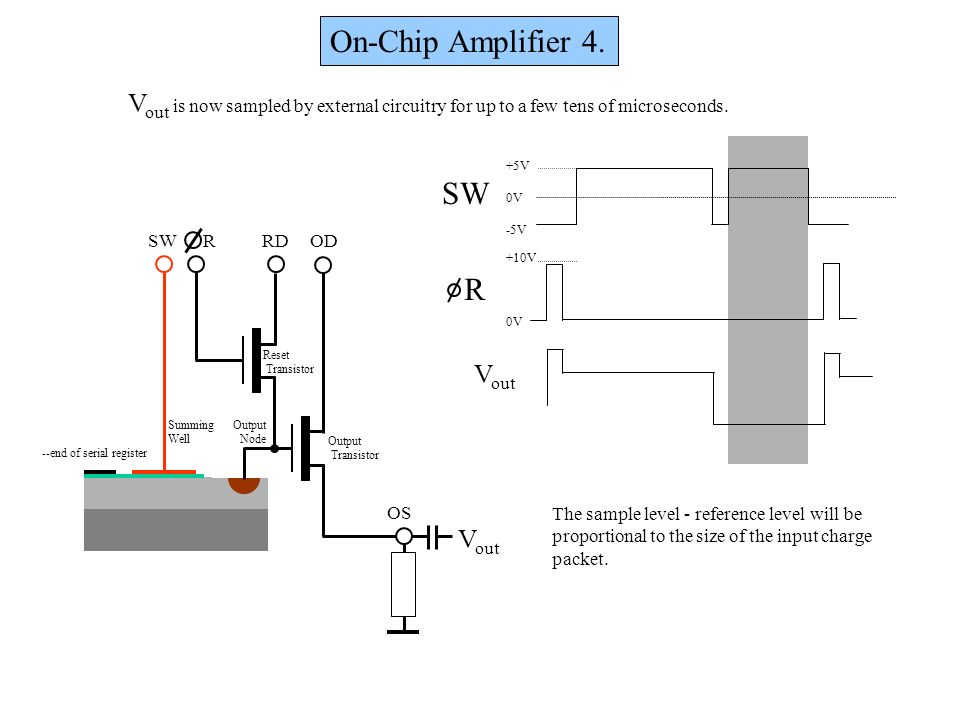 On-Chip Amplifier 4. Vout is now sampled by external circuitry for up to a few tens of microseconds.