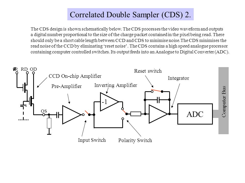 . Correlated Double Sampler (CDS) 2. ADC -1 Reset switch
