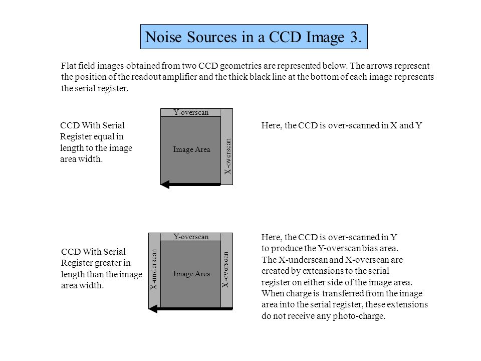 Noise Sources in a CCD Image 3.