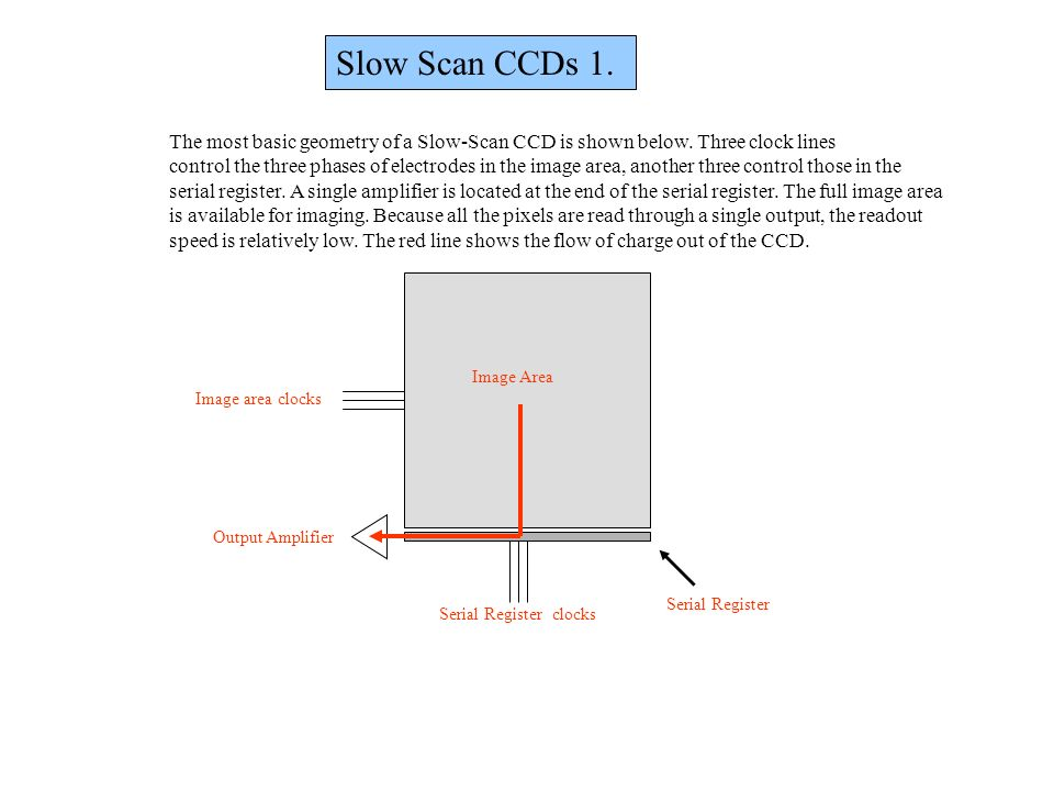 Slow Scan CCDs 1. The most basic geometry of a Slow-Scan CCD is shown below. Three clock lines.