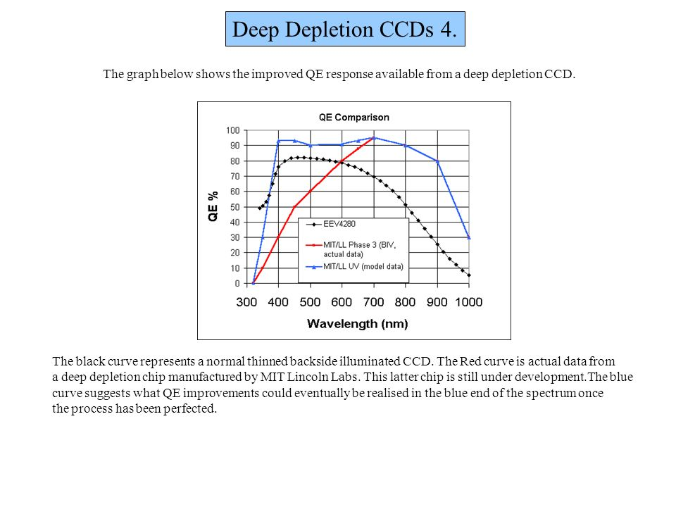 Deep Depletion CCDs 4. The graph below shows the improved QE response available from a deep depletion CCD.