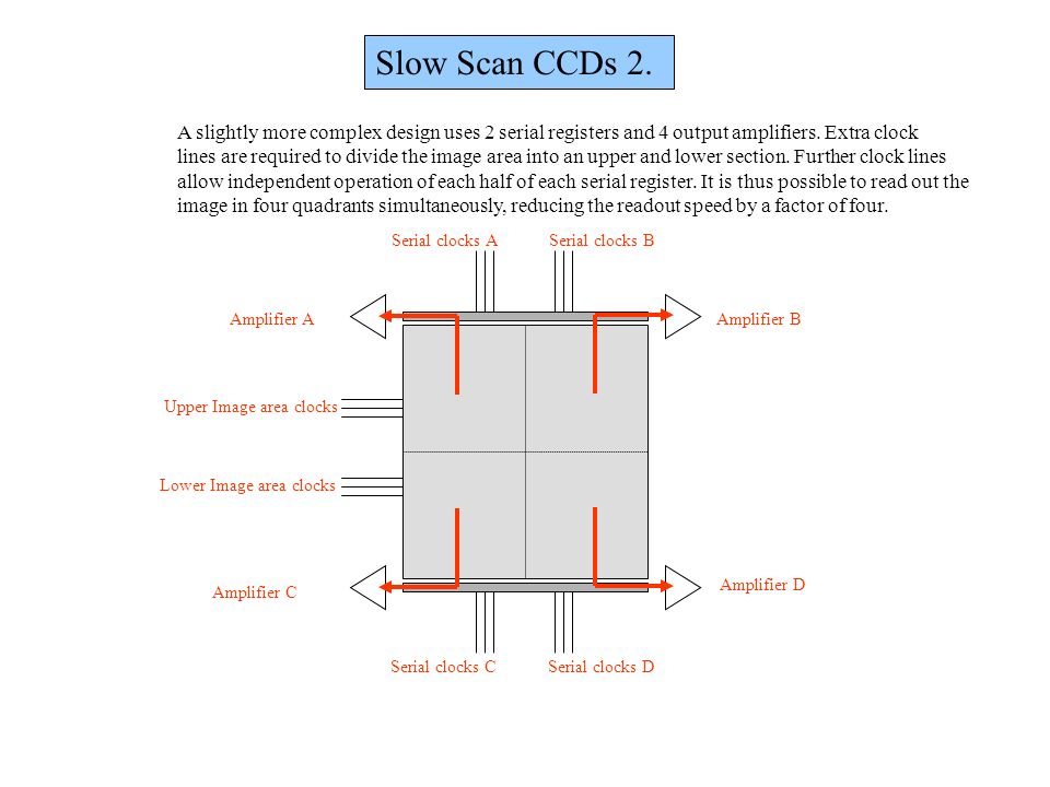 Slow Scan CCDs 2. A slightly more complex design uses 2 serial registers and 4 output amplifiers. Extra clock.