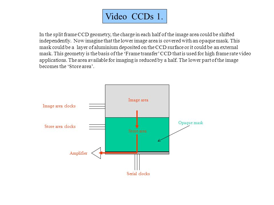 Video CCDs 1. In the split frame CCD geometry, the charge in each half of the image area could be shifted.