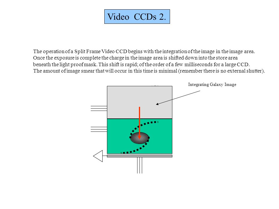Video CCDs 2. The operation of a Split Frame Video CCD begins with the integration of the image in the image area.