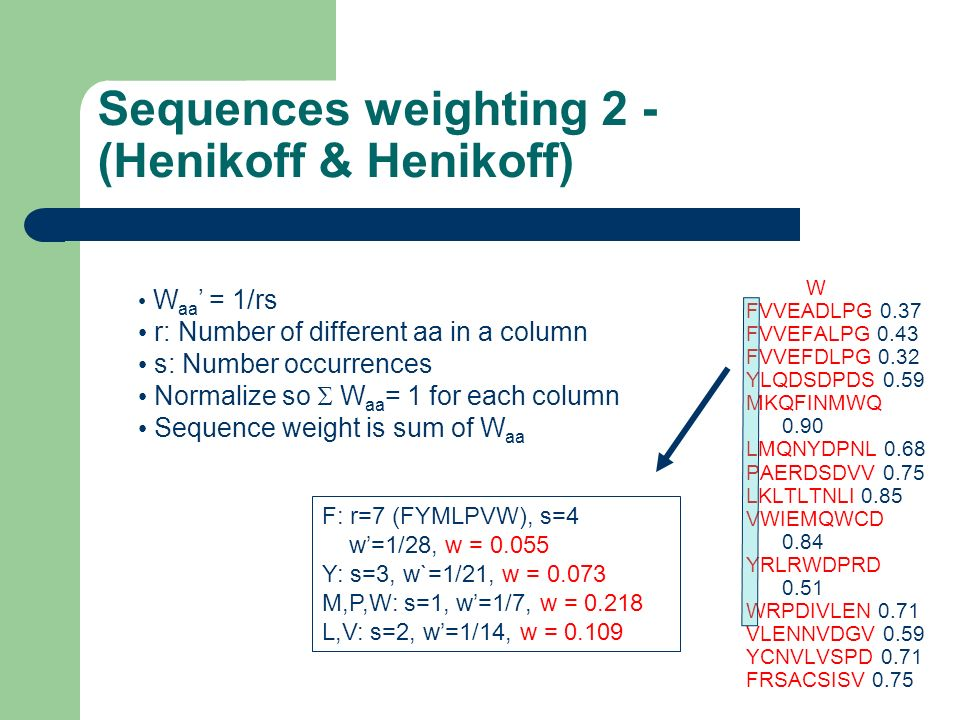 Sequences weighting 2 - (Henikoff & Henikoff)
