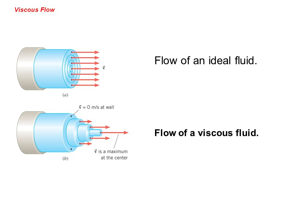 Viscous Flow Flow of an ideal fluid. Flow of a viscous fluid.