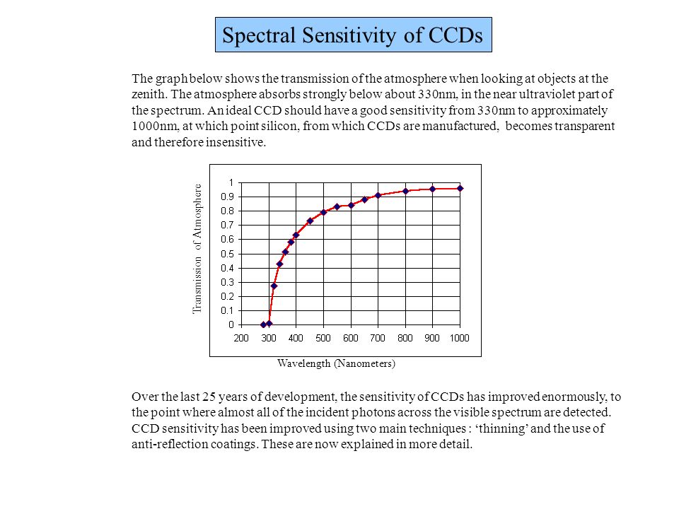 Spectral Sensitivity of CCDs