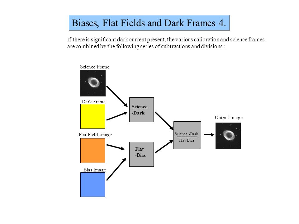 Biases, Flat Fields and Dark Frames 4.