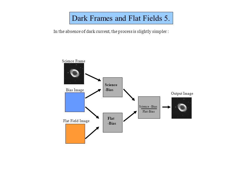 Dark Frames and Flat Fields 5.