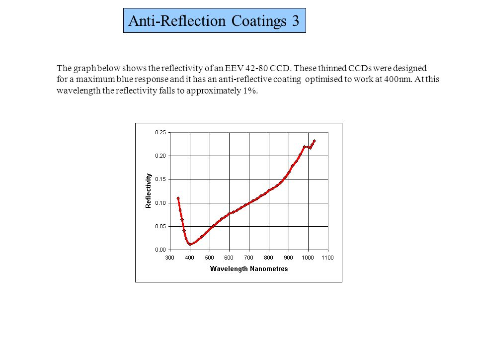Anti-Reflection Coatings 3