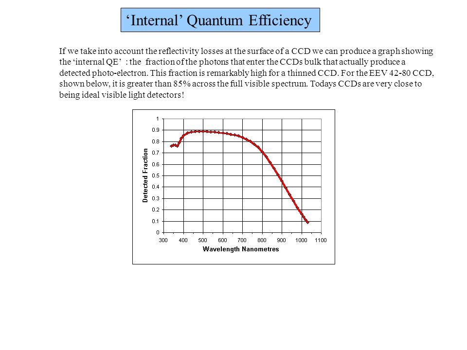 'Internal' Quantum Efficiency