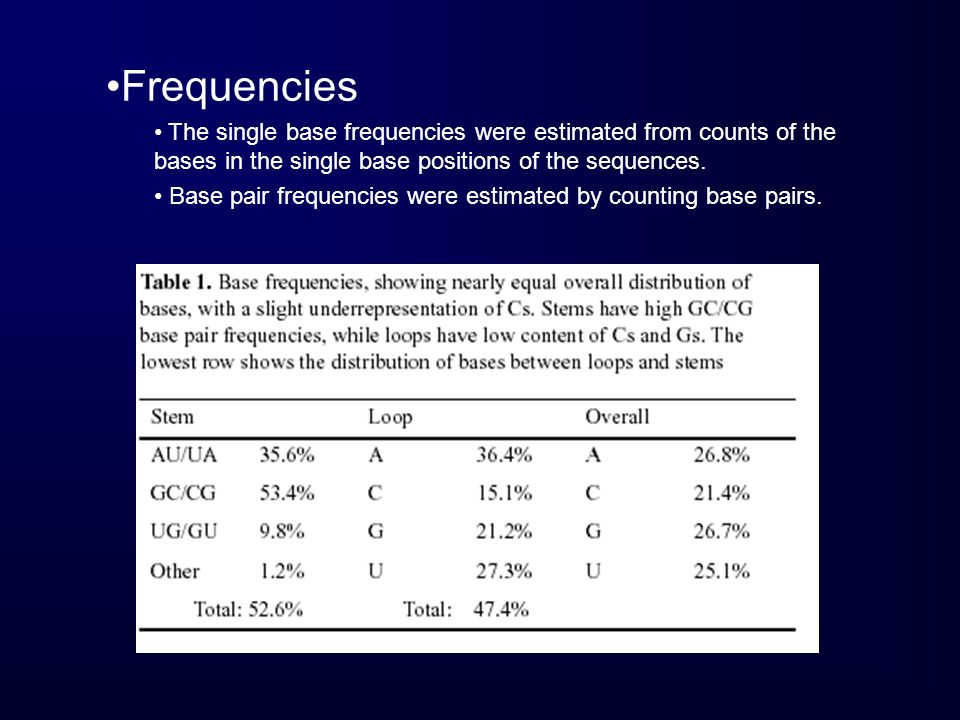 Frequencies The single base frequencies were estimated from counts of the bases in the single base positions of the sequences.