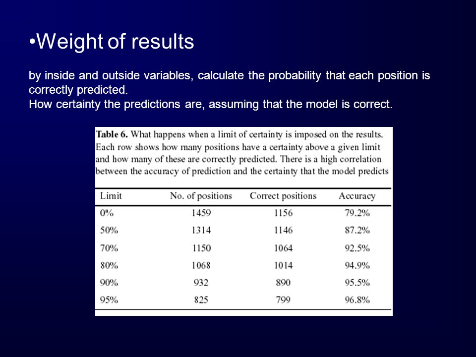Weight of results by inside and outside variables, calculate the probability that each position is correctly predicted.