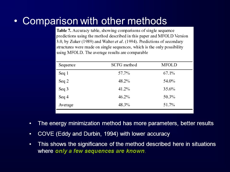 Comparison with other methods