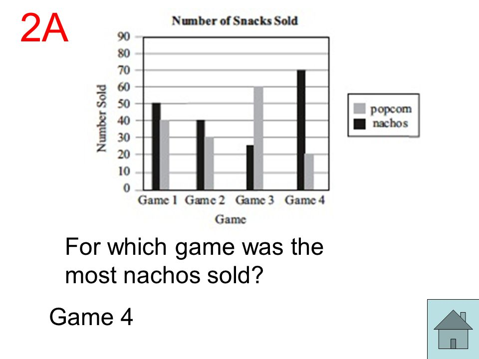 2A For which game was the most nachos sold Game 4