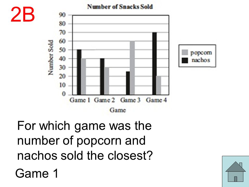 2B For which game was the number of popcorn and nachos sold the closest Game 1