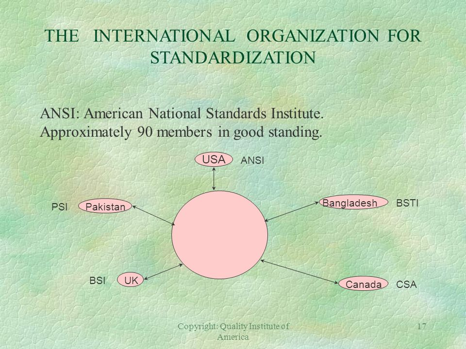 THE INTERNATIONAL ORGANIZATION FOR STANDARDIZATION