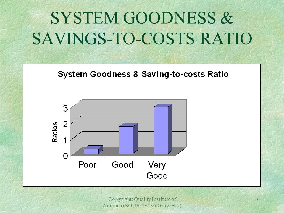 SYSTEM GOODNESS & SAVINGS-TO-COSTS RATIO