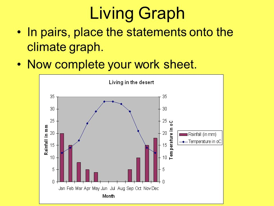 Living Graph In pairs, place the statements onto the climate graph.