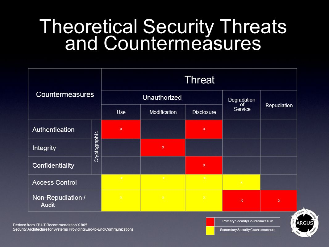 Theoretical Security Threats and Countermeasures