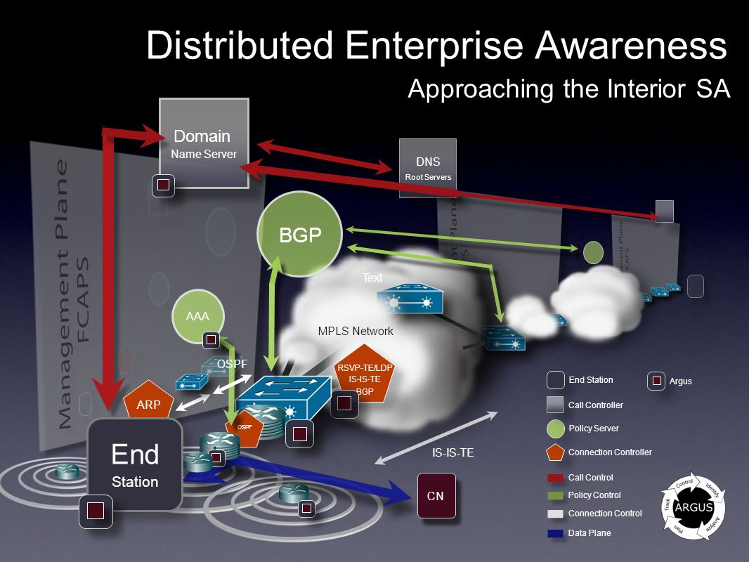 Distributed Enterprise Awareness