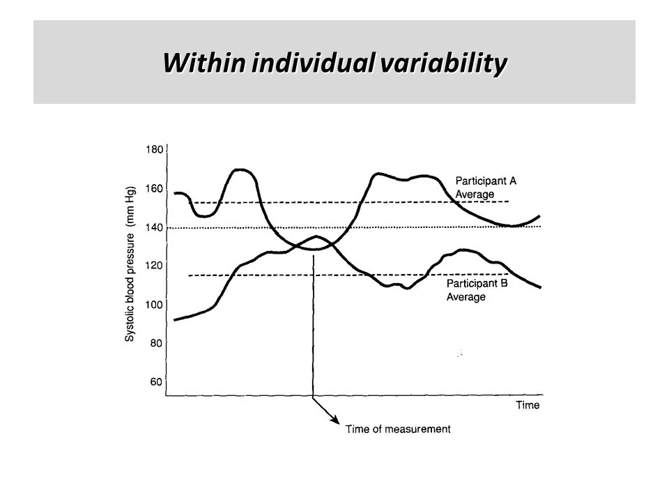 Within individual variability