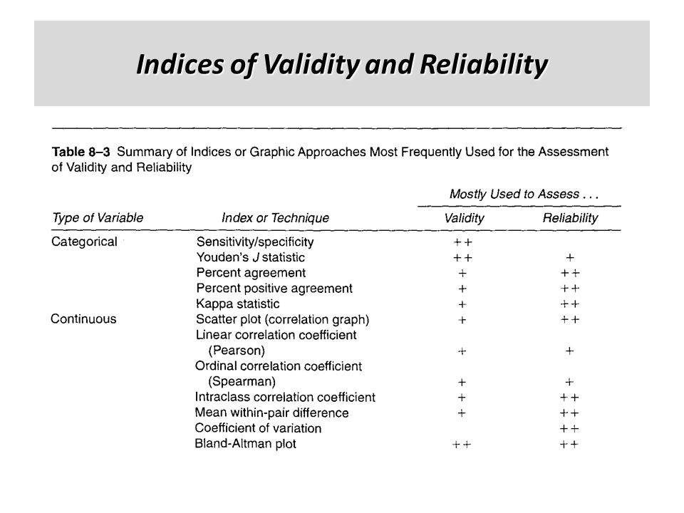 Indices of Validity and Reliability