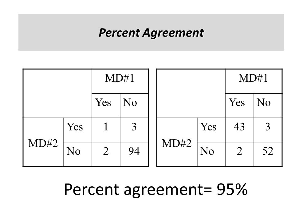 Percent agreement= 95% Percent Agreement MD#1 Yes No MD#2 1 3 2 94