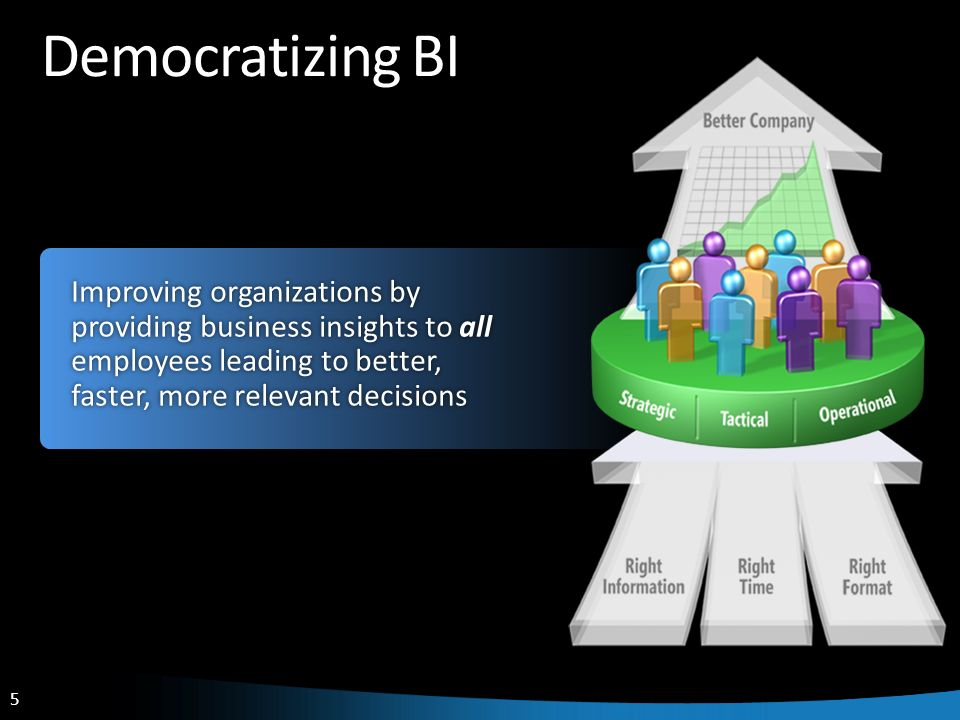 Democratizing BI Improving organizations by providing business insights to all employees leading to better, faster, more relevant decisions.