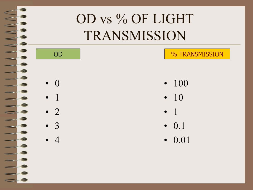 OD vs % OF LIGHT TRANSMISSION